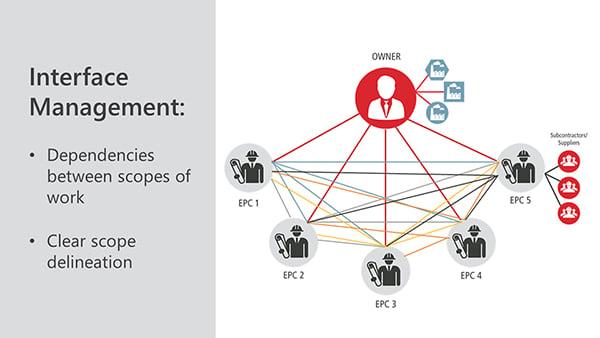 Contractor scope of work and inter-dependencies