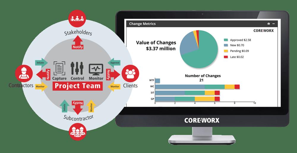 Coreworx Change Management for capital projects