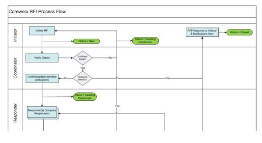Coreworx RFI Process