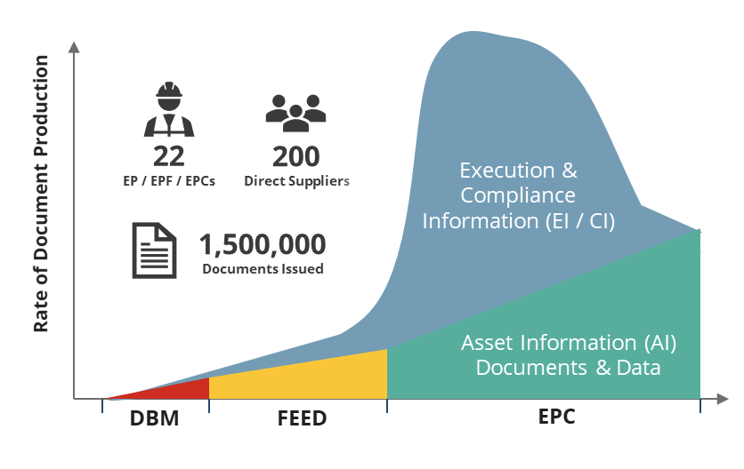 Controlling Document Volumes on Engineering and Construction Projects